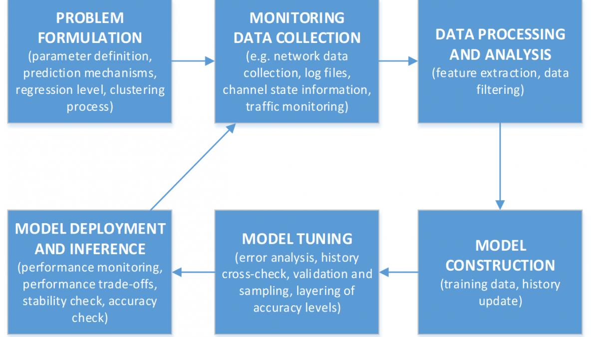 Applied Machine Learning in Network Optimization – ITN Spotlight